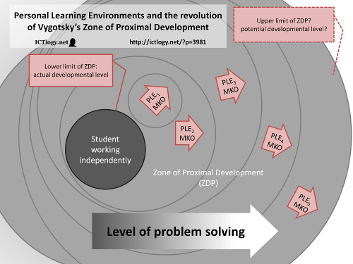 files/images/0000003981_ple_and_vygotsky_zone_proximal_development_thumb.png, size: 98360 bytes, type:  image/png