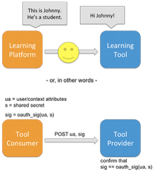 files/images/2015-02-10-openedx-and-lti-pedagogical-scripts-and-sso_-_half-03.png