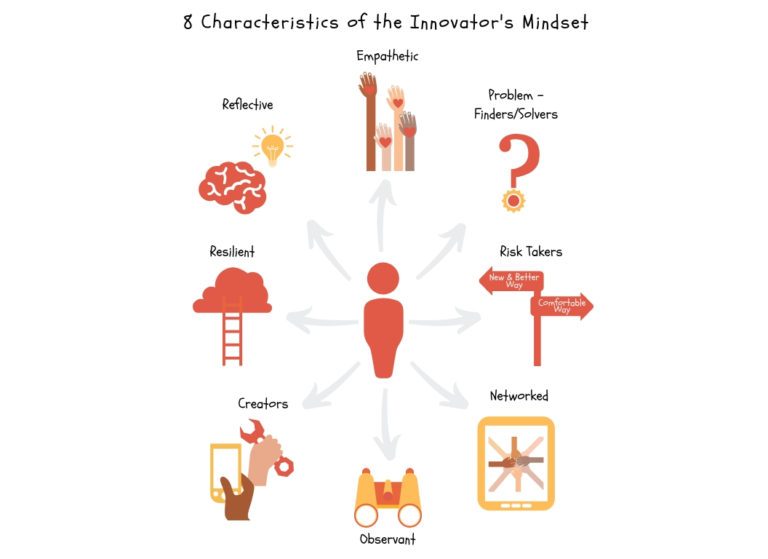 files/images/3-Circles-with-8-Characteristics-of-an-Innovators-Mindset-1-1-768x559.jpg