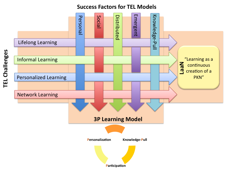 files/images/3P2BLearning2BModel.png, size: 123914 bytes, type:  image/png