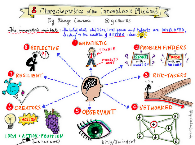 files/images/8-Characteristics-of-the-Innovators-Mindset.png