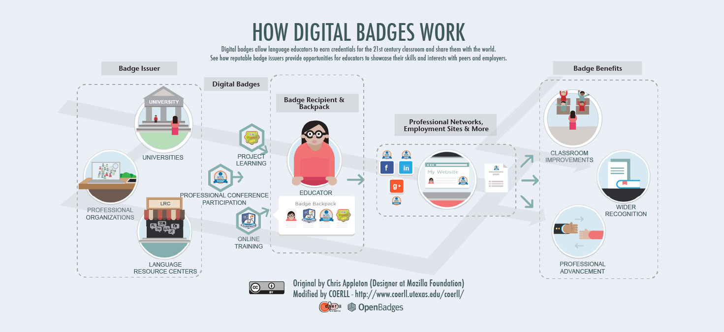 files/images/Badges-napkin-sketch-2013-infographic-website3.jpg