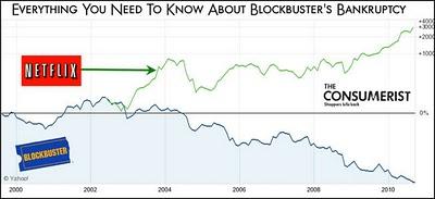 files/images/Blockbuster-Bankruptcy-Netflix.jpg, size: 20581 bytes, type:  image/jpeg