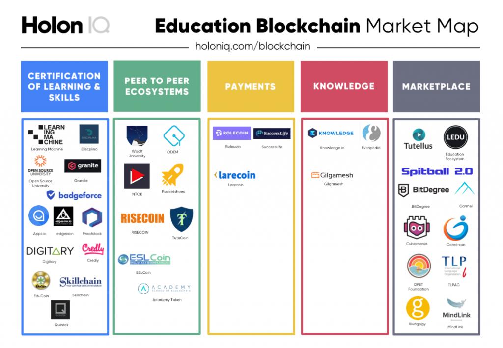 files/images/Blockchain-Market-Map-V2-2-1024x709.png
