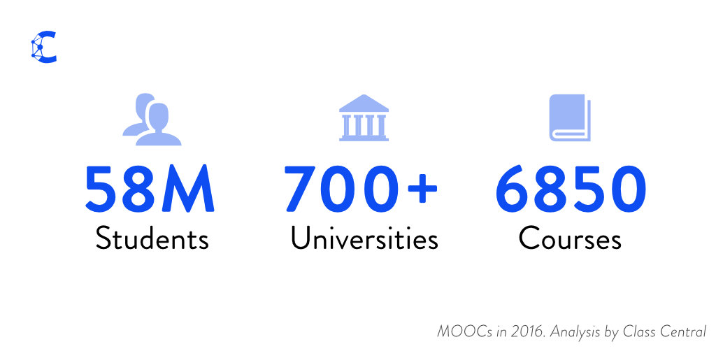 files/images/By-the-Numbers-MOOCs-in-2016.jpg