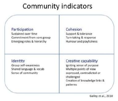files/images/Community_Indicators.PNG