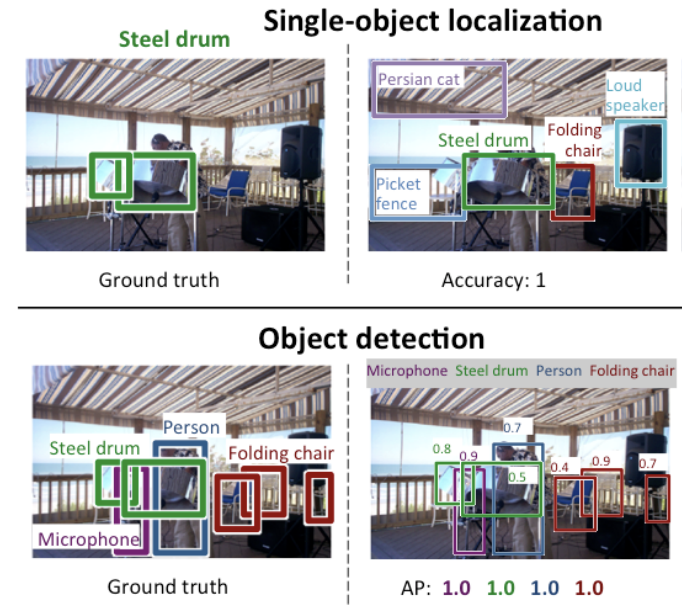 files/images/Comparison-Between-Single-Object-Localization-and-Object-Detection.png