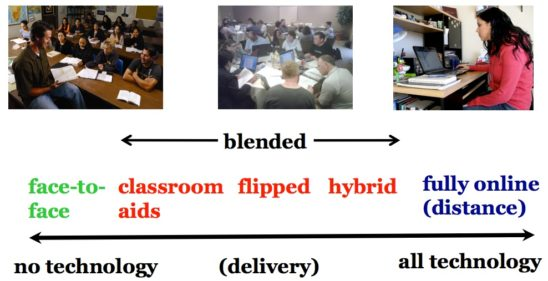 files/images/Continuum-of-technology-based-teaching-2-1-548x281.jpg