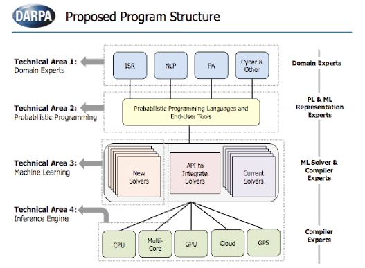 files/images/DARPA_Program_structure.JPG