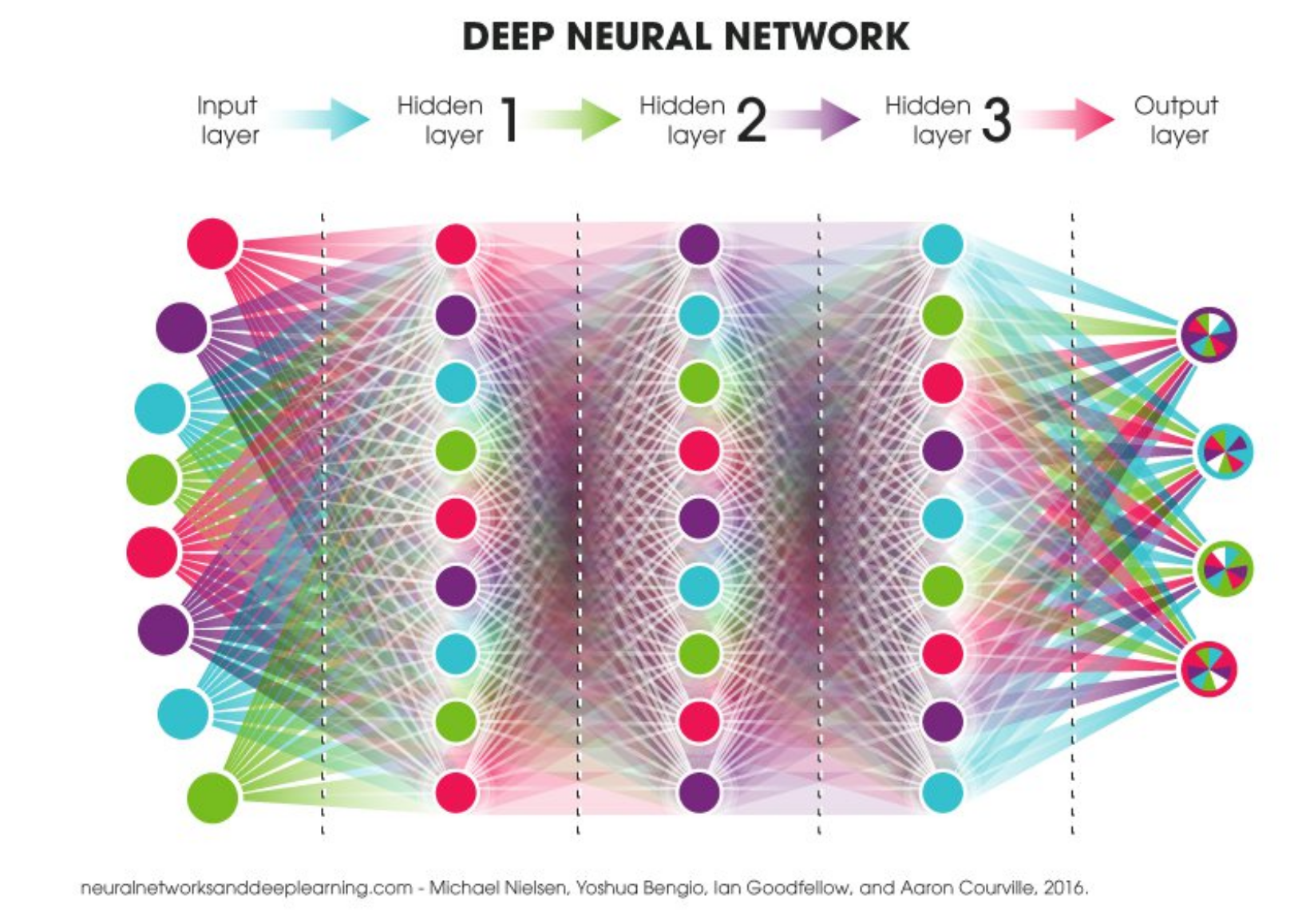 files/images/Deep_Learning_Network.PNG