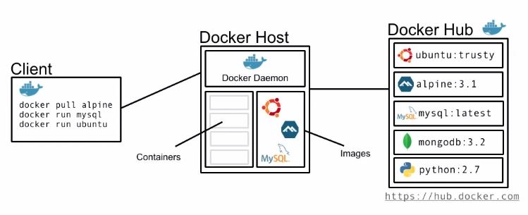files/images/Docker_Architecture.JPG