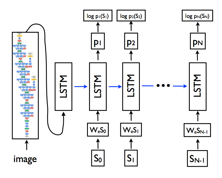 files/images/Example-of-the-CNN-and-LSTM-Architecture.png