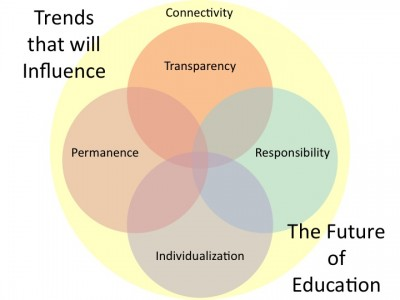 files/images/Future-of-Education-Trends-400x300.jpg, size: 18252 bytes, type:  image/jpeg