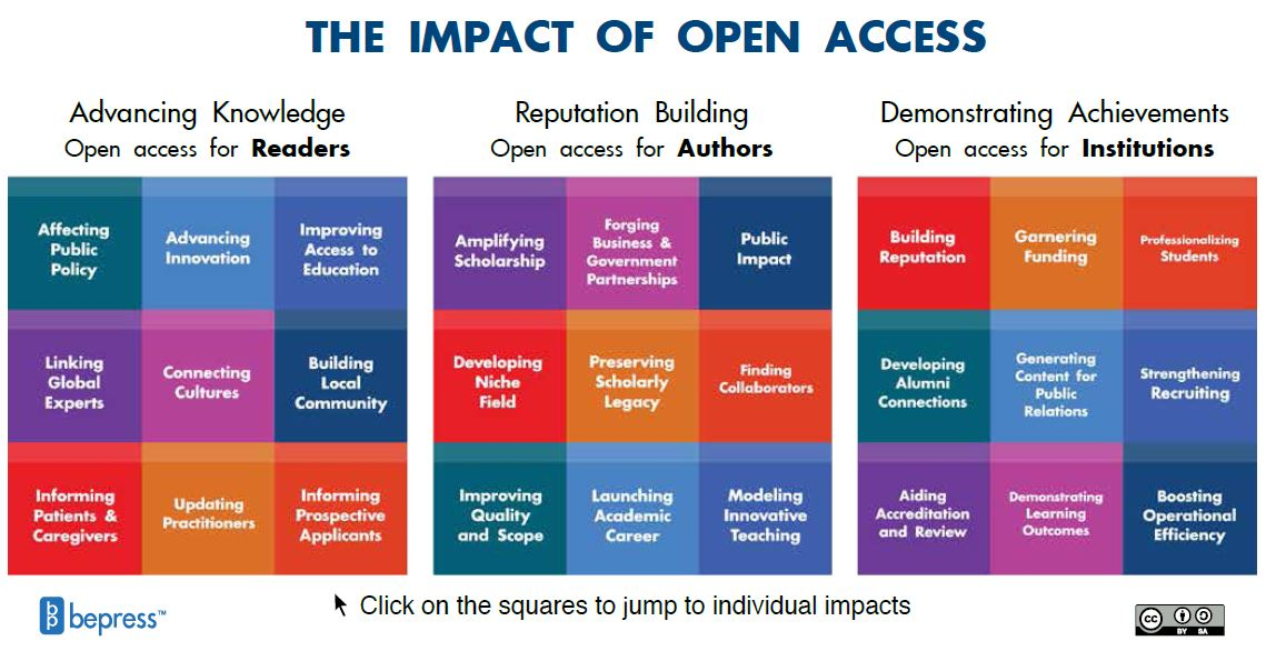 files/images/Impact_of_Open_Access.JPG
