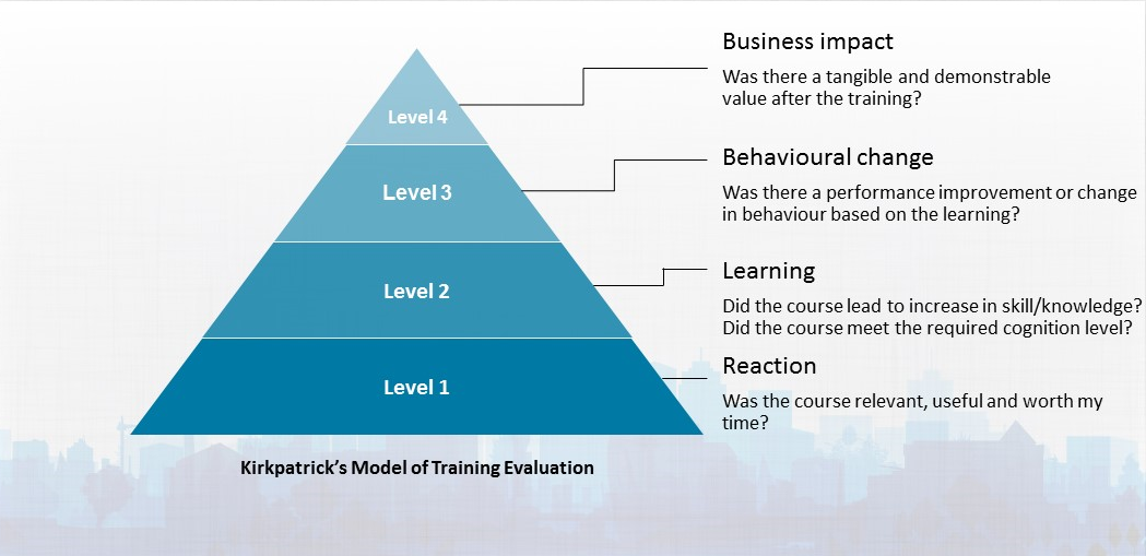 files/images/KirkpatrickE28099s-model-of-evaluation.png