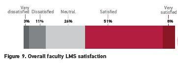 files/images/LMS-satisfaction.JPG
