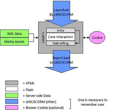 files/images/LMSSIMIntegration.jpg, size: 27793 bytes, type:  image/jpeg