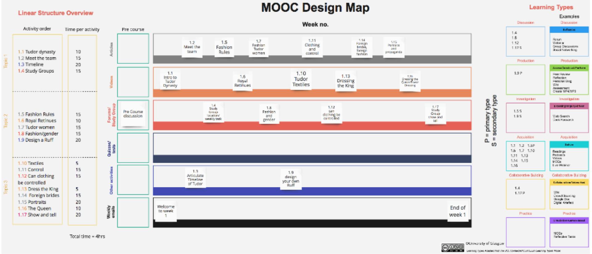 files/images/MOOC_Design_Map.PNG