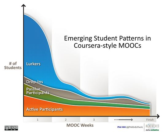 files/images/MOOC_Student_Patterns.JPG