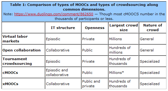 files/images/MOOCs_and_Crowdsourcing.PNG