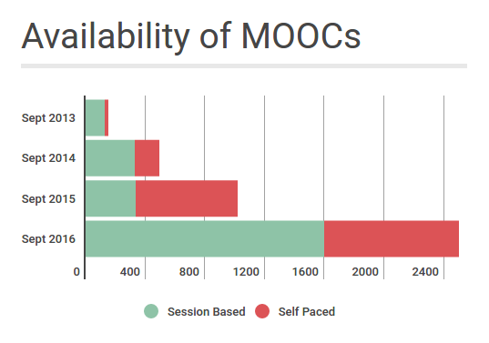 files/images/MOOCs_offered_2016.png