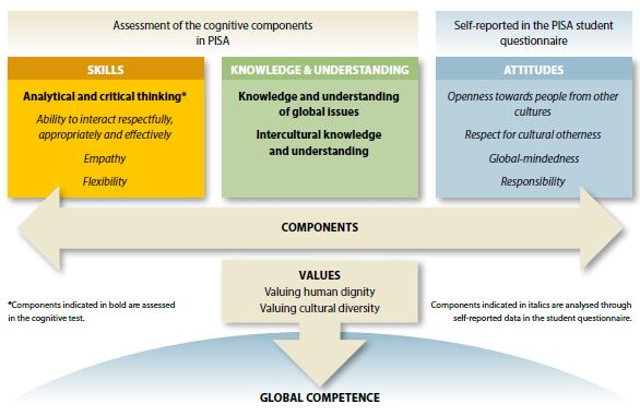 files/images/OECD_Global_Competencies.JPG