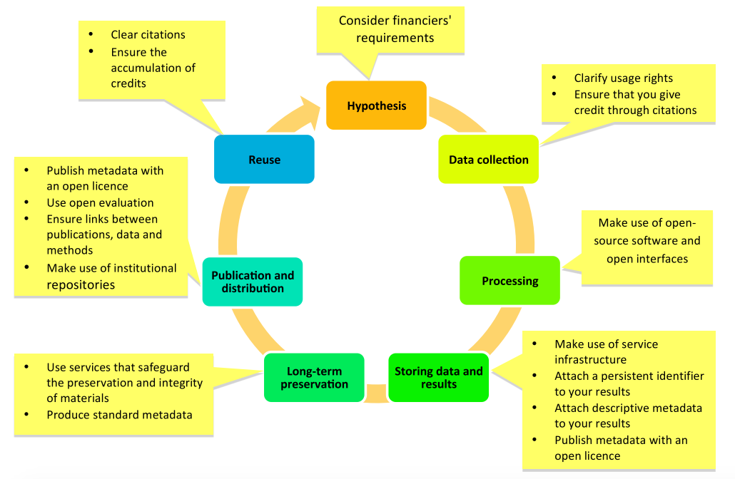 files/images/OpenScienceResearchInitiative-ResearchLifecycle.png