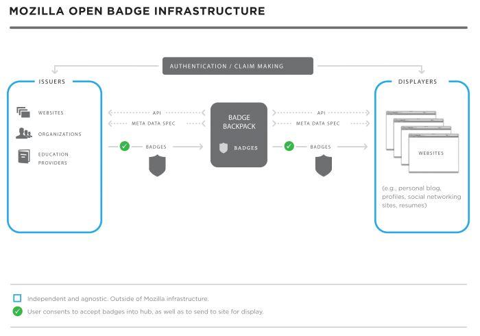 files/images/Open_Badge_Infrastructure.JPG