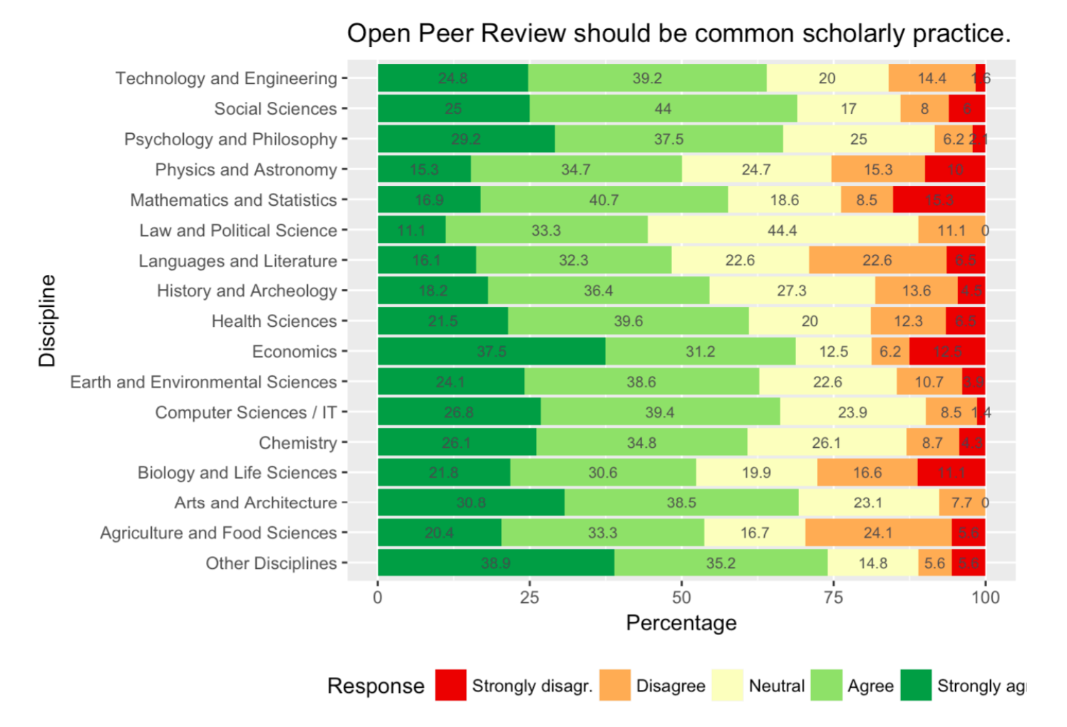 files/images/Open_Peer_Review_Attitudes.PNG