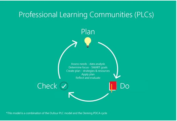 files/images/Professional_Learning_Communities_PLCs.JPG
