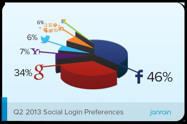 files/images/Q2-2013-Social-Login-Preferences.png
