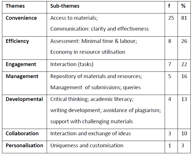 files/images/Quantitative_table_of_themes.PNG