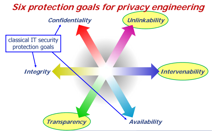 files/images/Six_Protection_Goals.PNG