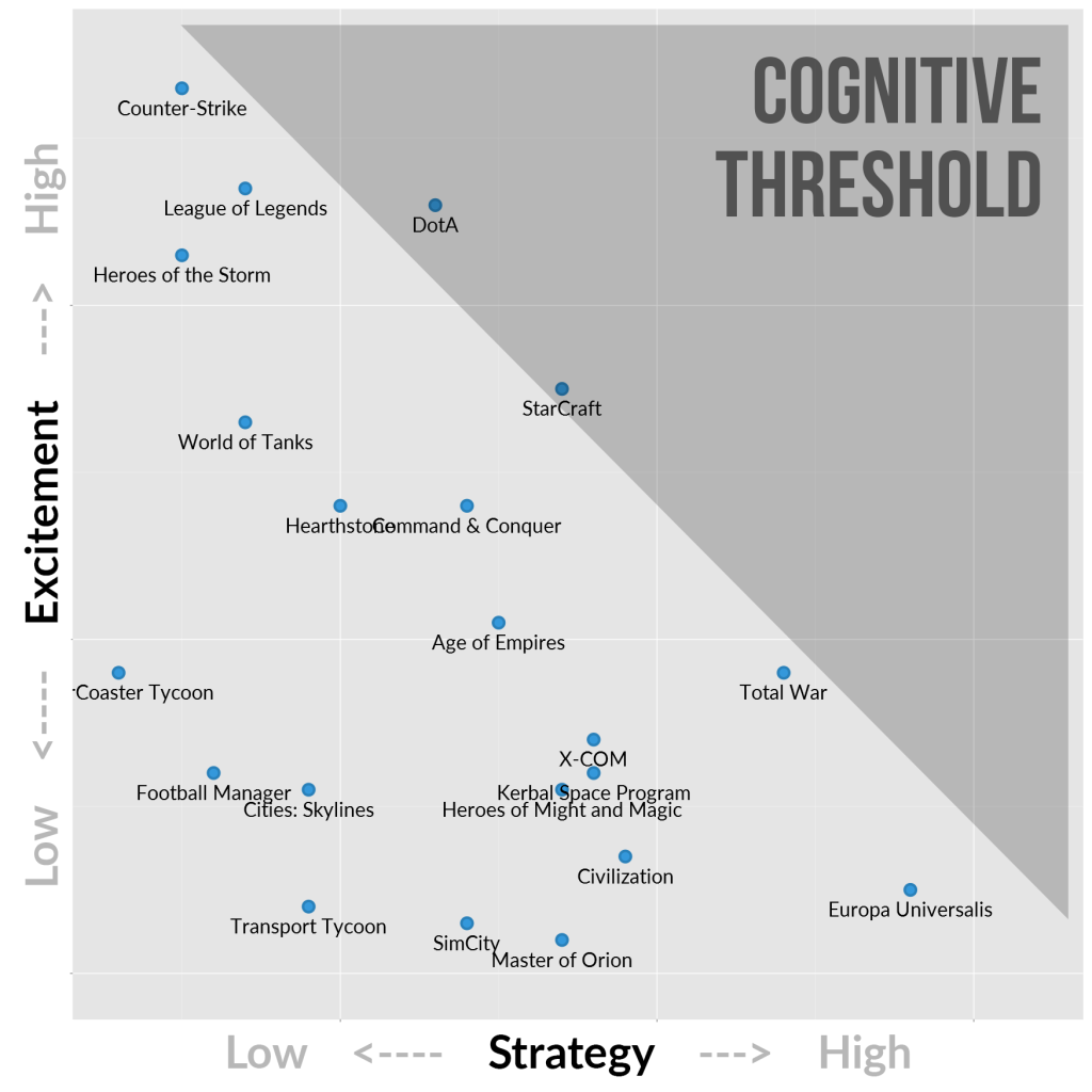files/images/Strategy-Games-Cognitive-Threshold-1024x1024.png