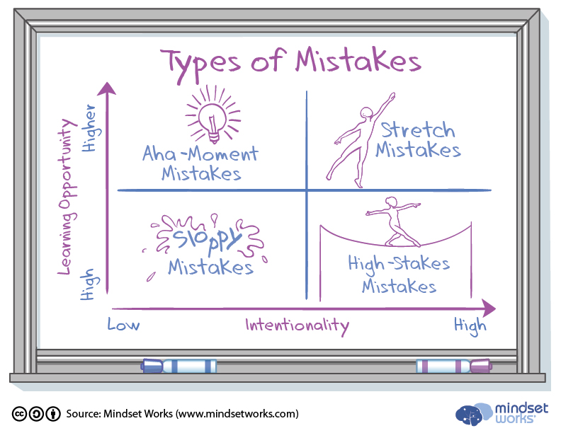 files/images/Types-of-Mistakes-Chart_v3.jpg