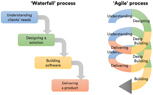 files/images/Waterfall-vs-Agile-300x186.png