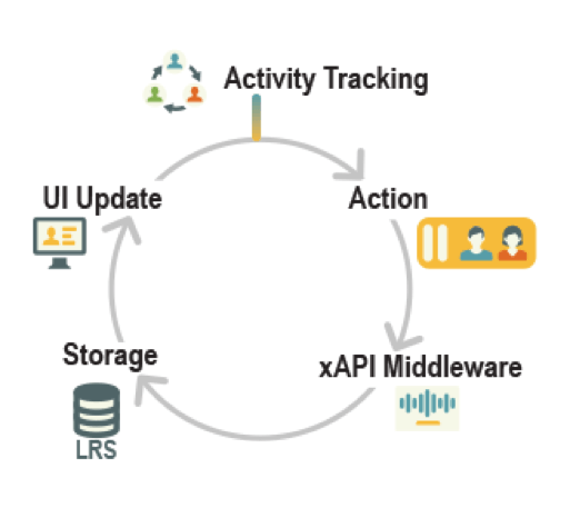 files/images/Westlaw-xAPI-Tracking-Workflow.png
