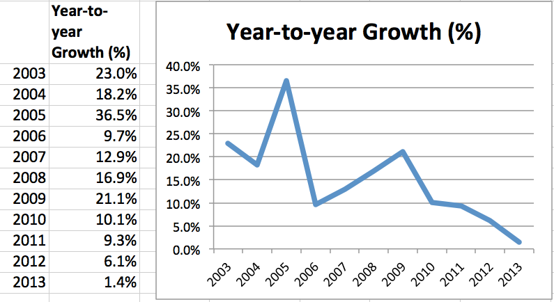 files/images/Y-o-Y-Growth-Chart1.png