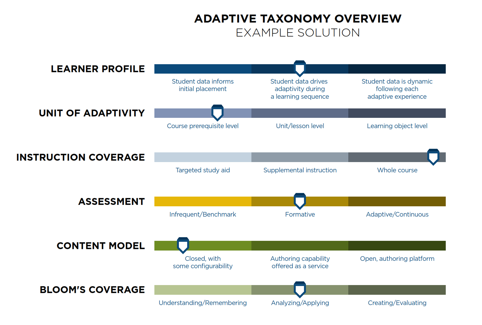 files/images/adaptive_taxonomy.png