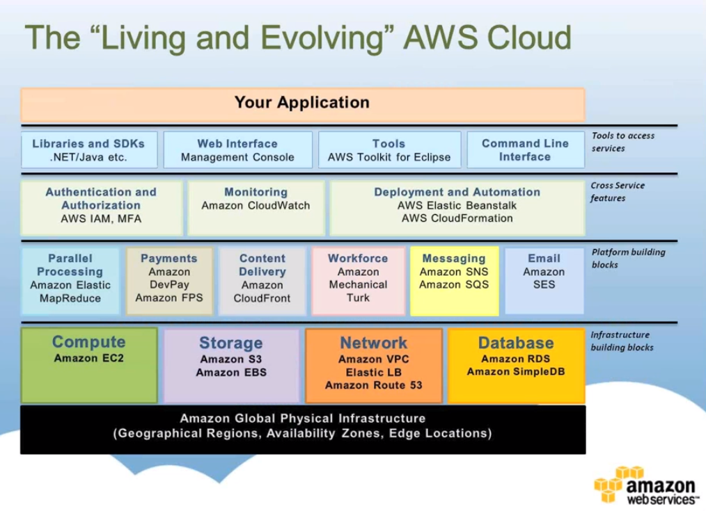 files/images/amazon-aws-cloud-diagram.png