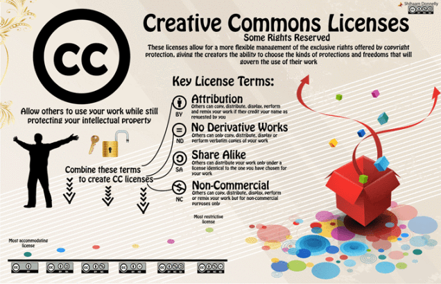 files/images/cc-creative-commons-infographic-liten.png
