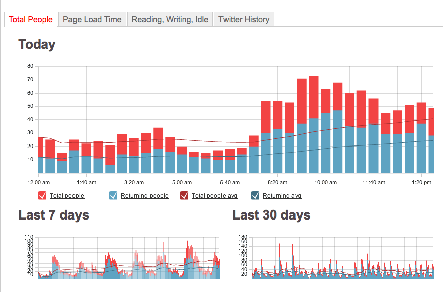files/images/chartbeat2-o.png