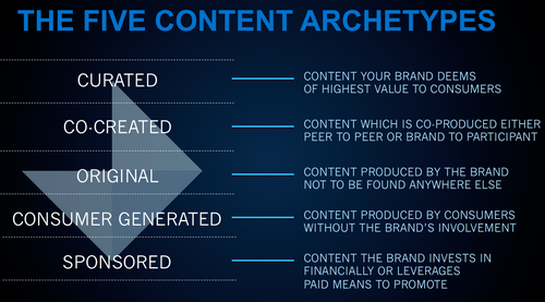 files/images/content-archetypes.png