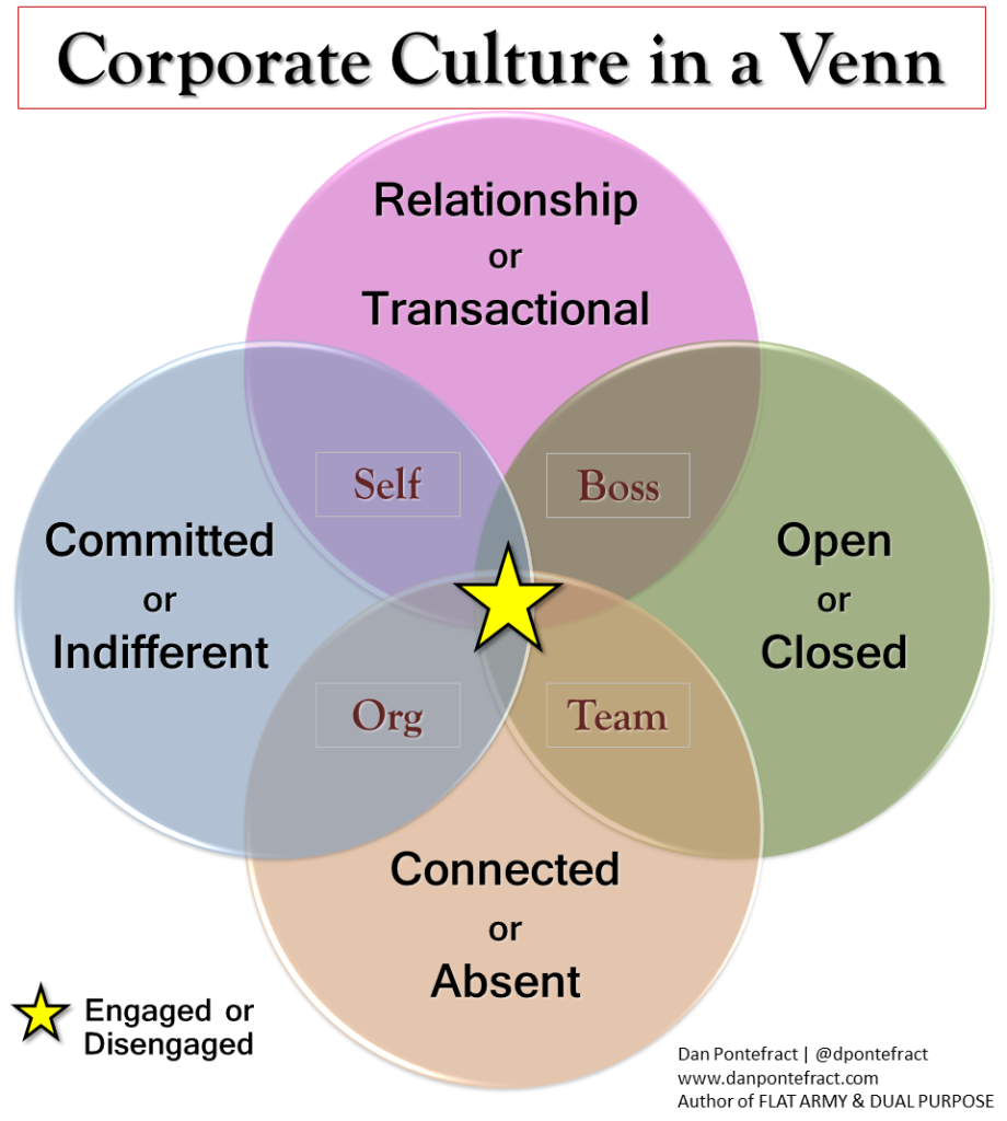 files/images/culture-in-a-venn-920x1024.png