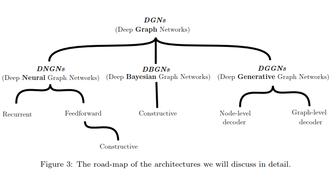 files/images/deep_graph_architectures.PNG