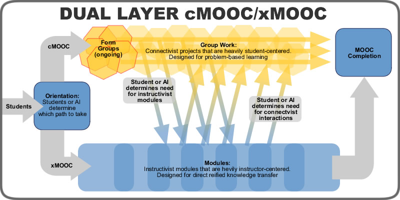 files/images/dual-mooc.jpg