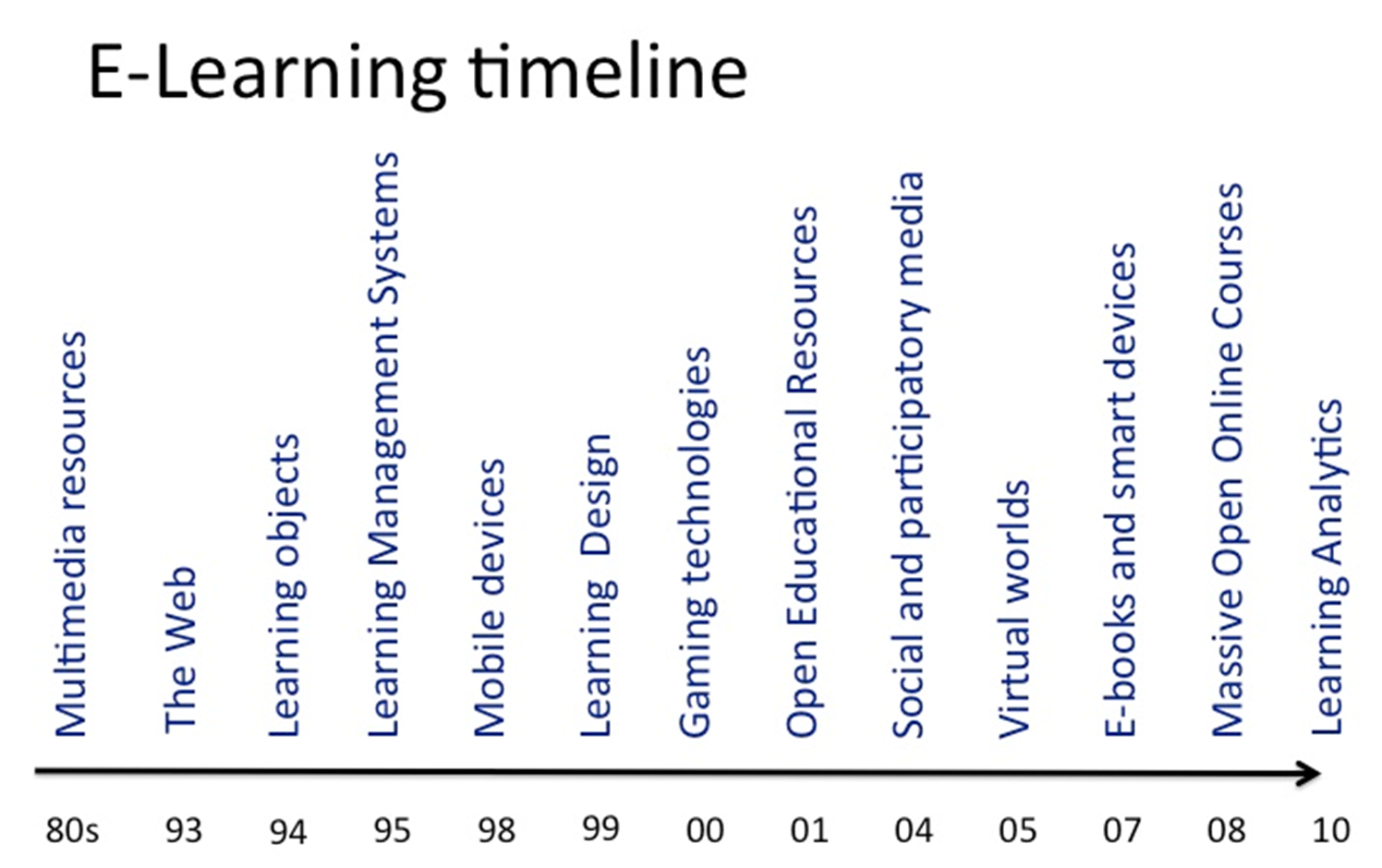 files/images/e-learning_timeline.PNG