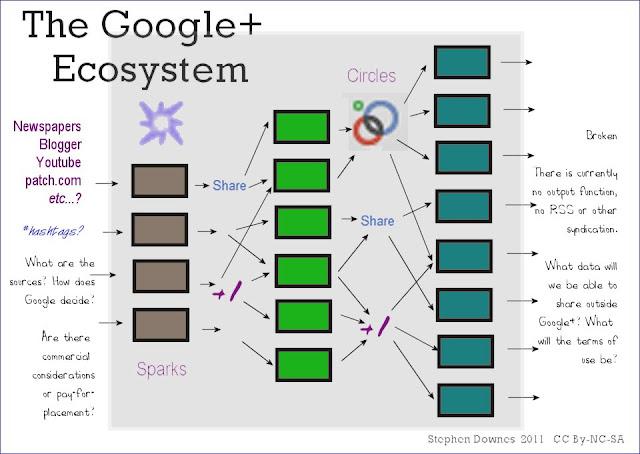 files/images/gplusecosystem.jpg, size: 76090 bytes, type:  image/jpeg