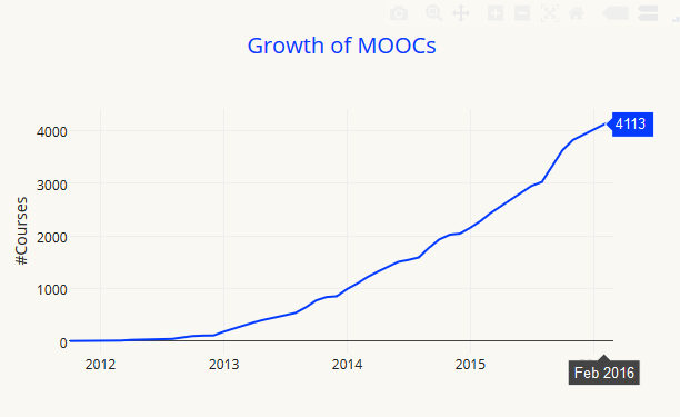 files/images/growtrh_of_moocs.PNG