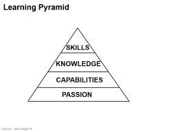 files/images/hegel_learning_pyramid.jpg
